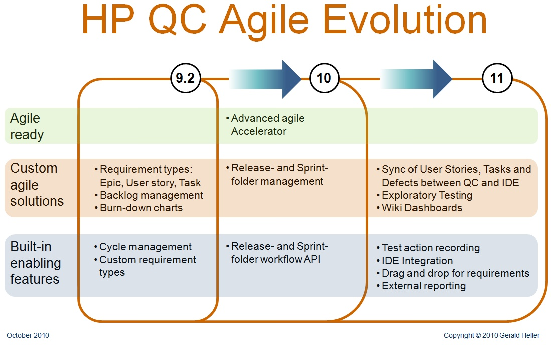 Roadmap Agile Qc